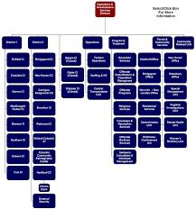 Operation Organization Chart Organizational Chart Operation