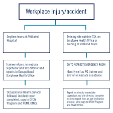 Resident Clinical Workplace Injury Department Of Family