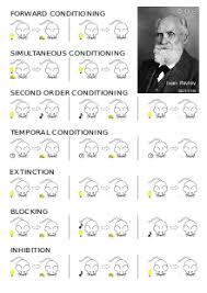 Example Of Classical Conditioning Classical Conditioning Wikipedia