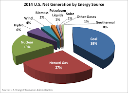 Solar Energy By Jack Kennefick Infographic