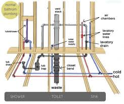 Plumbing Your New Home  How Does That WorkPlumbing A New House