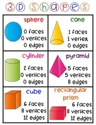 3d Figures Chart 3d Shapes Anchor Charts Made Easy