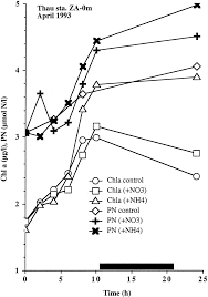 Changes In Biomass Indices During Incubation Chlorophyll A