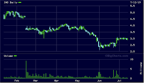 Ino Stock Chart Ino Stock Charts Sunday February Ino Inovio