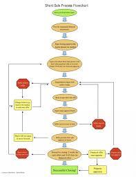 Realtor Flow Chart Real Estate Sales Process Flowchart Bedowntowndaytona Com