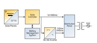 home solar system design. considerations for small solar power systems home system design o
