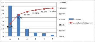 Create Pareto Chart In Excel 2013 Pareto Analysis In Excel Part 1 Excel Example Com