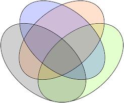 Venn Diagram Formula For 4 Sets Puzzles And Figures Rich Tasks 23 4 Set Venn Diagrams