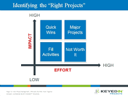 Quick Guide To Selecting The Right Projects Using Project Portfolio