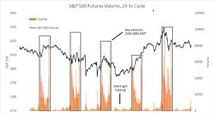 Nasdaq 2000 Chart Difference Between Dow Nasdaq And S P 500 Major Facts