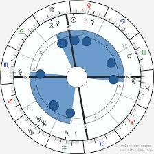 Demi Lovato Birth Chart Horoscope Date Of Birth Astro