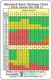 Blackjack Perfect Strategy Chart Blackjack Basic Strategy Chart 1 Deck Dealer Hits Soft 17