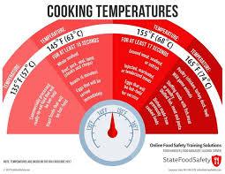Internal Cooking Temperatures
