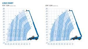 Genie 5519 Load Chart Gth Top Loader