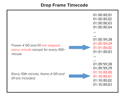 timecode and frame rates everything