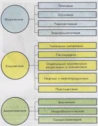 Влияние деятельности человека на биосферу Рефераты ru С появлением первого современного человека около 40 30 тыс лет назад в эволюции биосферы стал действовать новый фактор антропогенный