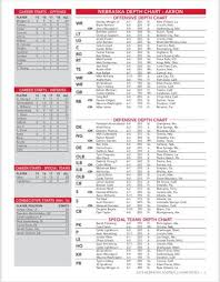Ohio State Projected Depth Chart 2018 No Big Surprises Nebraskas Newly Released Depth Chart