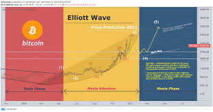 If you are looking for virtual currencies with good return, btc can be a profitable investment. Bitcoin Price Prediction 2021 Elliott Wave For Bitstamp Btcusd By Arshevelev Tradingview