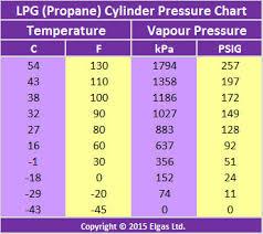 Propane Tank Vaporization Chart Lpg Vaporisation Liquid To Gas Vaporisation Lpg Boiling