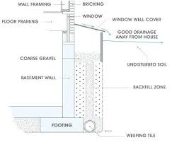 window well drainage. Window Well Drainage Solutions Enormous Groundwater Seepage Home Interior
