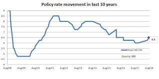 Rbi Repo Rate Rbi Bites The Bullet Hikes Repo Rate By 25