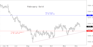 Charts Suggest Constructive Outlook For Gold Prices In 2019