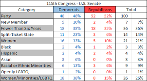 House Senate Congress Chart Check Out Our Comprehensive 115th Congress Guide With