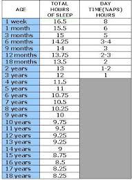 Baby Sleeping Chart Age Sleep Requirements In Children Chart Kids Baby Kids