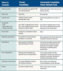 Compare Charitable Options Sonora Area Foundation