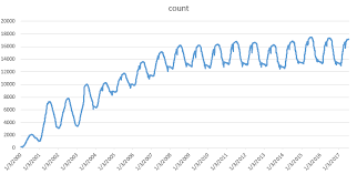 Angularjs Line Chart Jsfiddle How To Spread Out The Squished Line Chart In Angularjs Nvd3