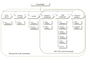 Financial Flow Chart 5 Wood Pallet Life Cycle Flow Chart For Compound Method