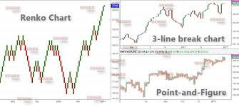 Comparison Between A Renko Chart And 3 Line Break Chart And
