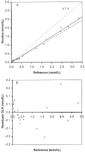 Validity Of Linear Regression In Method Comparison Studies Is It