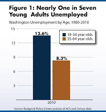 be when you re older prosperity and young adults in washington figure1 unemp by age