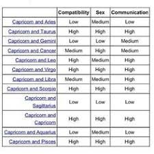 76 Best Capricorn Compatibility Images In 2019 Capricorn