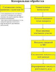 Реферат Разработка автоматизированного рабочегоо места  Этапы камеральной обработки