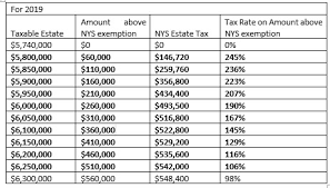 Tax Deduction Chart 2019 Cliff New York Estate Tax Sontag Advisory Trusts Estates