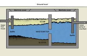 septic tank pump wiring diagram septic automotive wiring diagrams septic tank pumping diagram