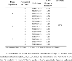 Determination Of Alcohol Content With Gc Ms Methods