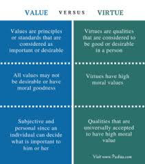 values and virtues difference and similarity thepoint values are the principles and fundamental convictions which act as general guides to behavior the standards by which particular actions are judged as good