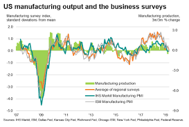 Ism Purchasing Managers Index Chart Comparisons Of Us Regional Business Surveys The Ism And Ihs