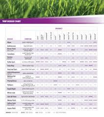 Nufarm Insider Turf Disease Chart