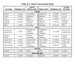 English Unit Conversion Chart Measurement Conversions Chart