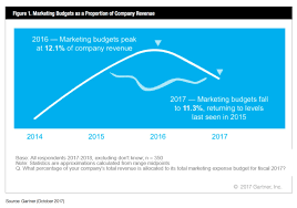 What Is An Expense Budget Enterprise Marketers Spending 22 Of Their Budget On Martech Chief