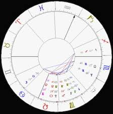 Planets Aspects Signs