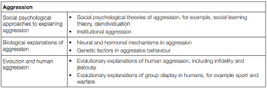 aqa psychology revision for a psya s cool the revision website psychology