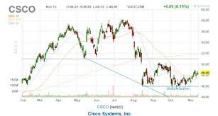 Nasdaq Stock Chart Cisco Systems Stock Declines But May Bounce Back Nasdaq