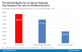 The Tax Burden On Personal Dividend Income Across The Oecd