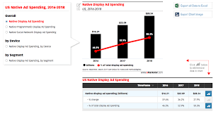 eMarketer Reports Native Advertising Growth of 28%