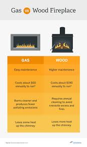 gas vs wood burning fireplace